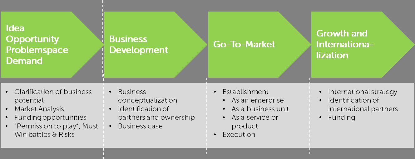 Business Growth Development : Lean business development green impact center a s